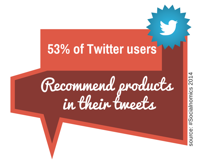 Twitter Users and products