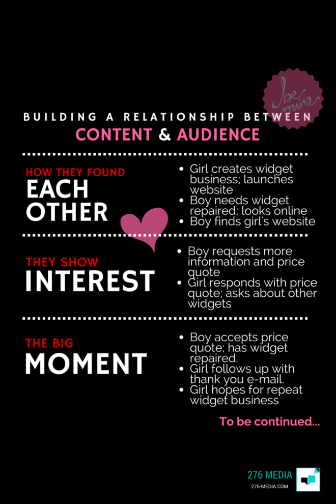 Content and Audience Relationship